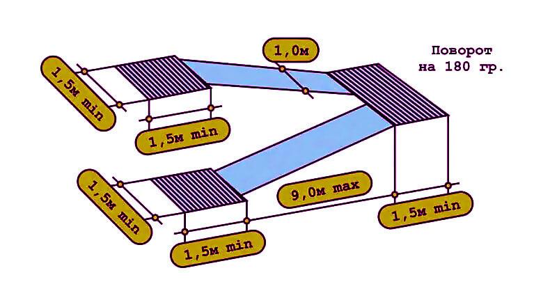 Нормы и правила установки пандуса с разворотом на 180 градусов по ГОСТу